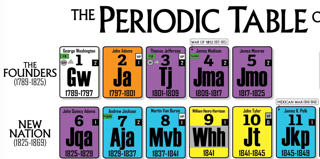 Periodic Presidents Poster Contest!